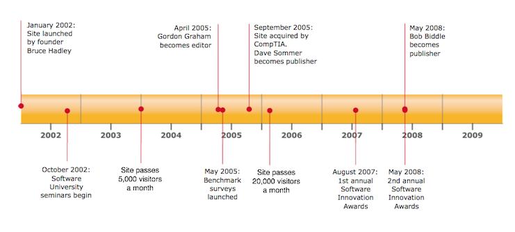 Powerpoint timeline examples templatesmberpro powerpoint timeline examples toneelgroepblik Images