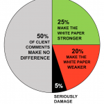 How to handle the 4 types of comments on white papers