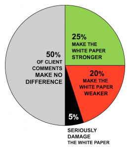 piechart showing 4 types of comments on white papers
