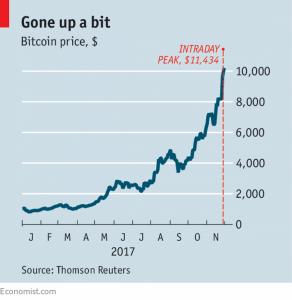 Bitcoin exchange rate 2017