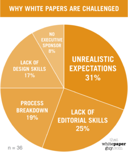 piechart of why white papers are challenged, with data from That White Paper Guy