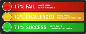 traffic light showing 3 outcomes for white papers: fail, challenged, success